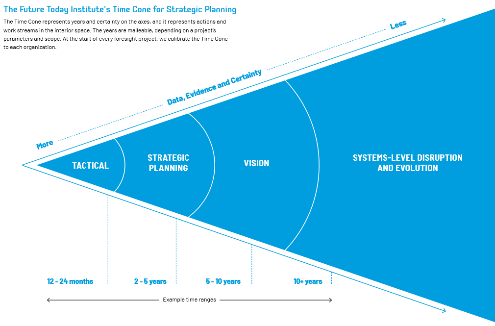The Future Today Institute's Time Cone for Strategic Planning
