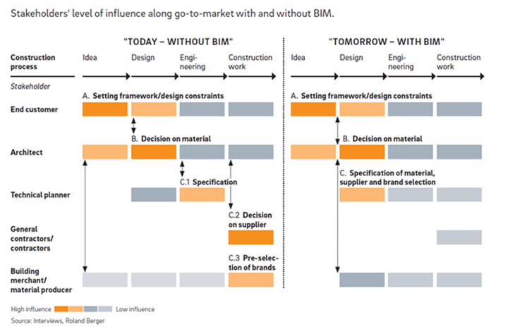 Stakeholders' level of influence along go-to-market width and without BIM.